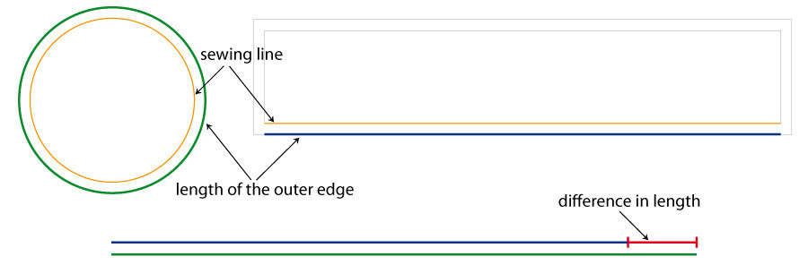Difference in length of the seam allowances