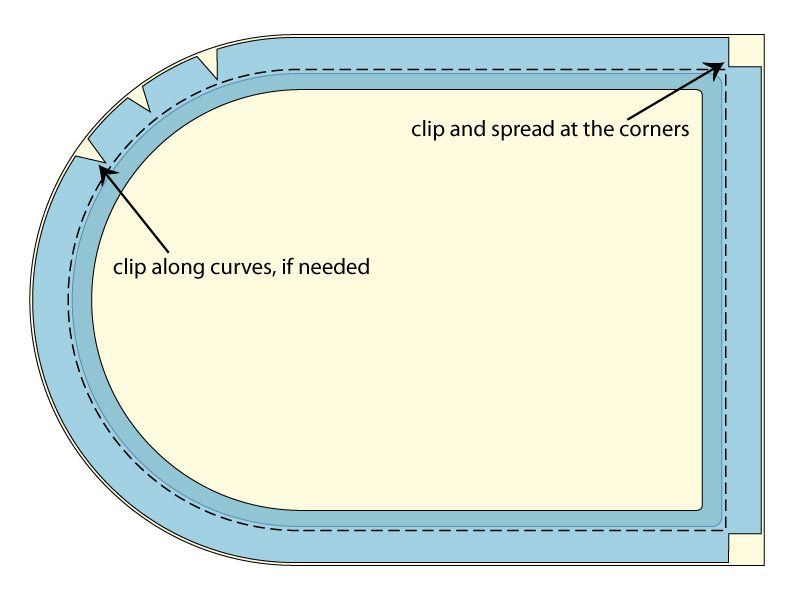 How to sew piping along curved edges and corners